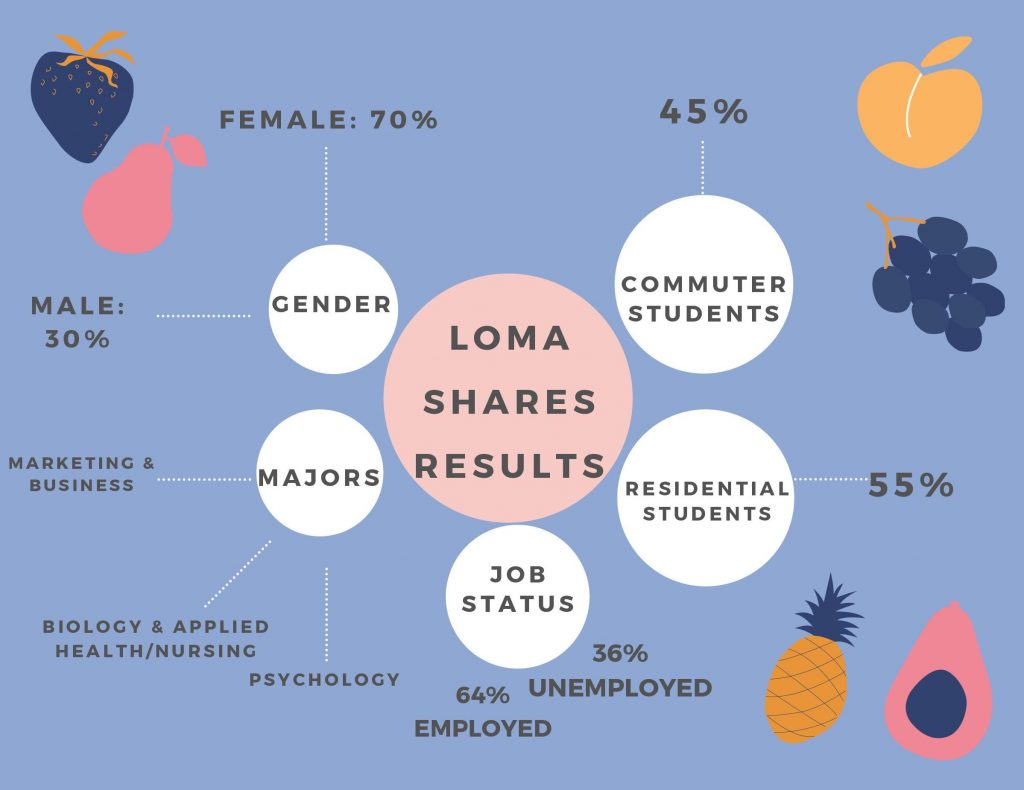 Graphic of the students who have participated in Loma Shares this year.